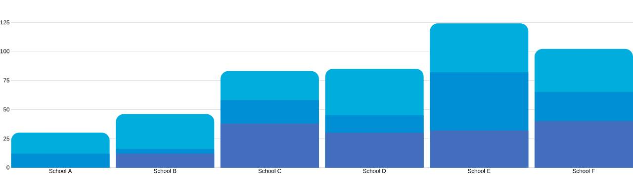 an example of a bar graph